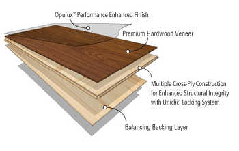 Engineered hardwood is a more complex product that consists of several layers.